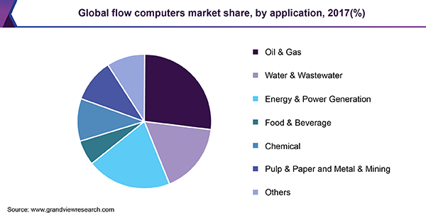 Global flow computers market share, by application, 2017 (%)