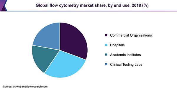 Global flow cytometry market share, by end-use, 2016 (%)