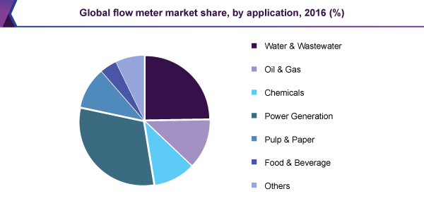 Global flow meter market share, by application, 2016 (%)