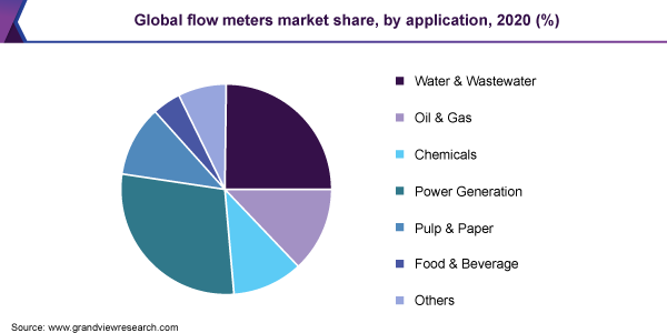 Global flow meters market share, by application, 2019 (%)