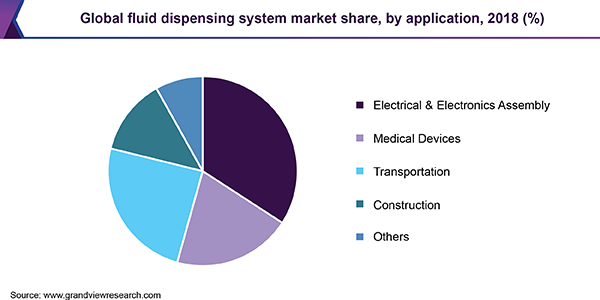 Global fluid dispensing system market