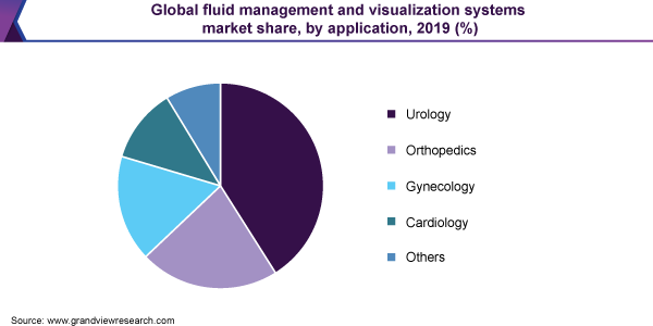 Global fluid management and visualization systems market share