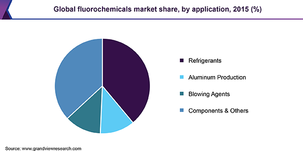 Global fluorochemicals market share