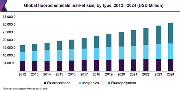 Global fluorochemicals market