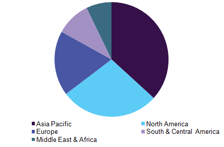 Global fluoropolymer films market revenue, by region, 2016 (%)