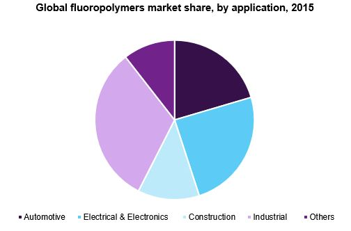 Global fluoropolymers market