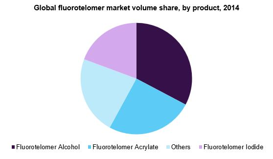 Global Fluorotelomers Market Analysis And Segment Forecasts