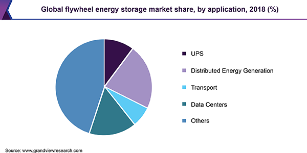 Global flywheel energy storage market share, by application, 2018 (%)