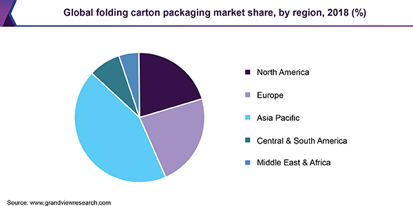 Global folding carton packaging market