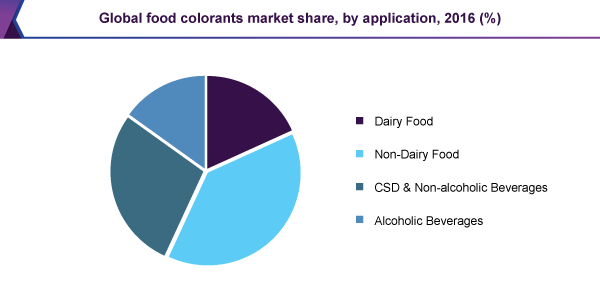 Global food colorants market