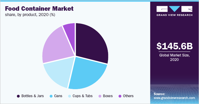 Global food container market