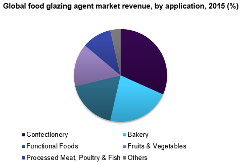 Global food glazing agent market