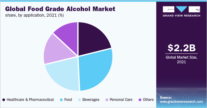 Global food grade alcohol market share