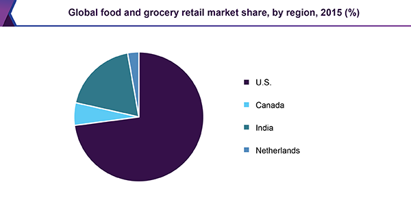 Global food and grocery retail market