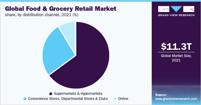 Global food and grocery retail market share, by distribution channel, 2019 (%)