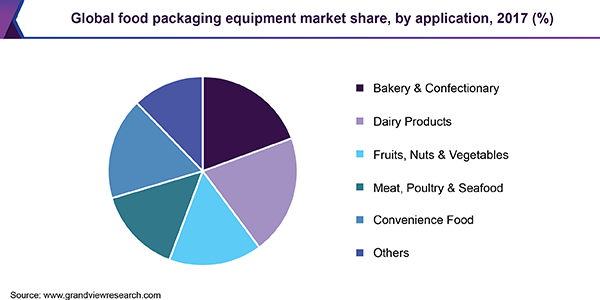 Global food packaging equipment market share, by application, 2017 (%)