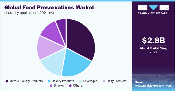 Global food preservatives market revenue, by region, 2016 (%)