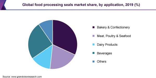 Global-Food-Processing-Seals-Market-Share-By-Application