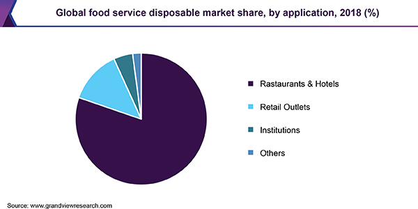 Global food service disposable Market