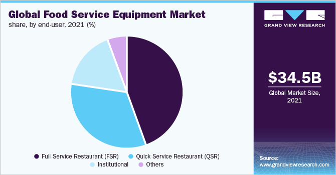 Global food service equipment market, by washware equipment, 2015 (%)