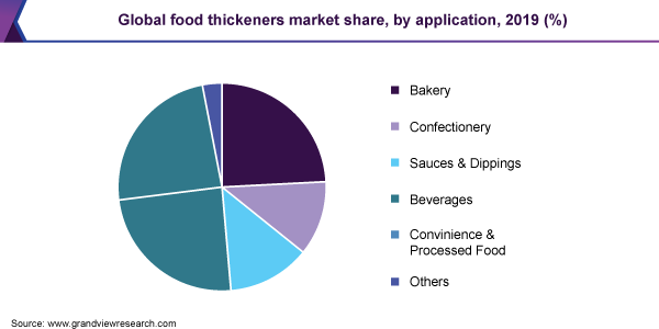 Global food thickeners market share