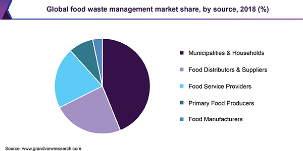 Global food waste management market share, by source, 2018, (%)