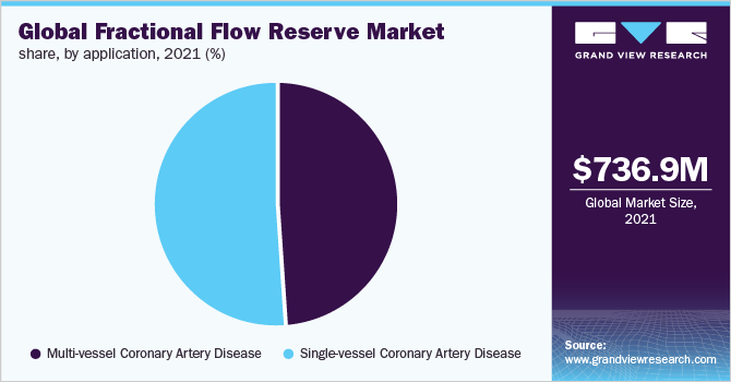 Global fractional flow reserve market