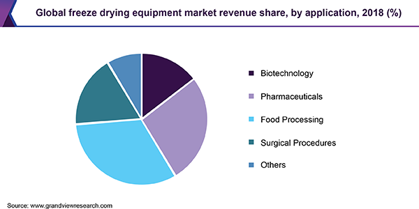 Global freeze drying equipment market share