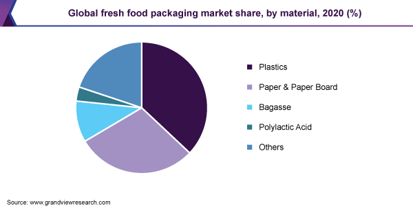 Global fresh food packaging market