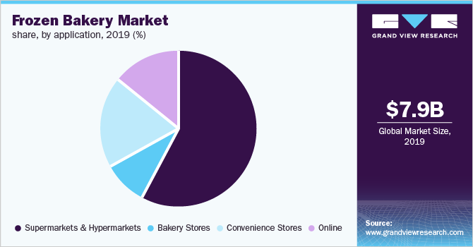 Global frozen bakery market