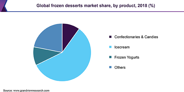 https://www.grandviewresearch.com/static/img/research/global-frozen-desserts-market.png