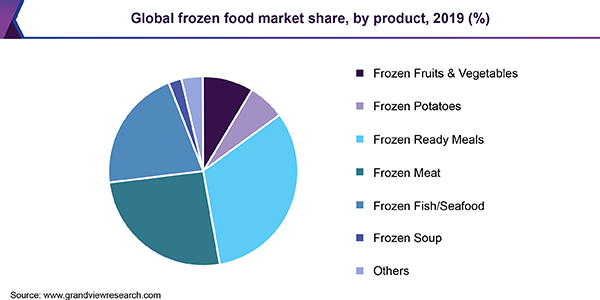 Global frozen food market share, by product, 2019 (%)