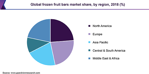 Global frozen fruit bars market