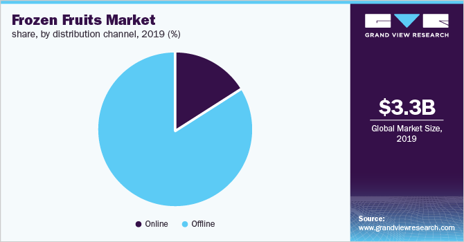 global frozen fruits market size