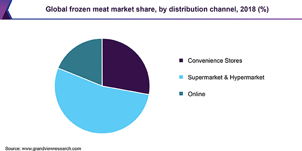 Global frozen meat market