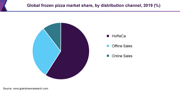 Global frozen pizza market share, by distribution channel, 2019 (%)