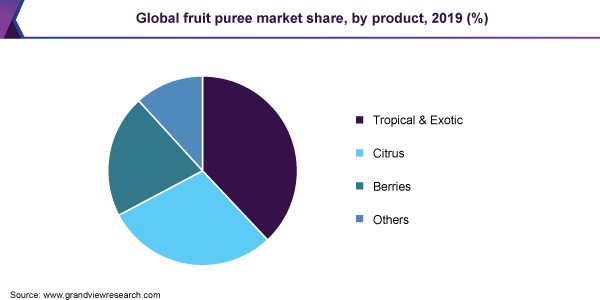 Global fruit puree market share