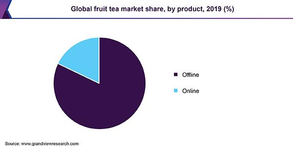 https://www.grandviewresearch.com/static/img/research/global-fruit-tea-market.png