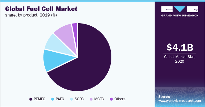 Global fuel cell market share, by product, 2015 (%)