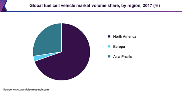 Global fuel cell vehicle market volume share, by region, 2017 (%)