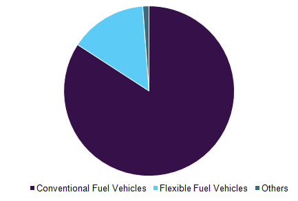 Global fuel ethanol market