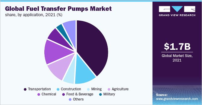Global fuel transfer pumps market share