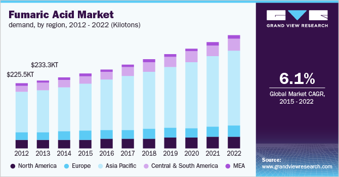 Global fumaric acid market