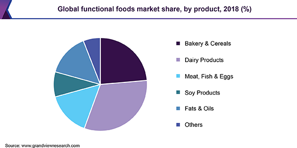 Global functional foods market