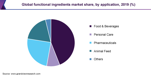 Global functional ingredients market share