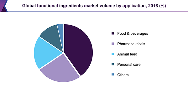 Global functional ingredients market