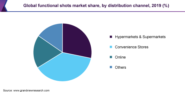 Global functional shots market share