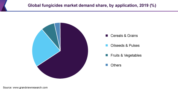 Global fungicides market demand share