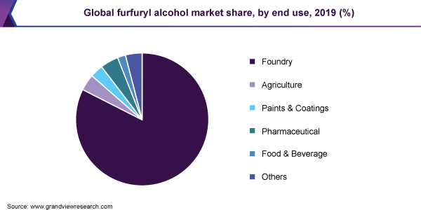 Global furfuryl alcohol market share