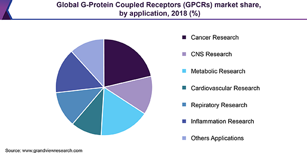 Global G-Protein Coupled Receptors (GPCRs) market share, by application, 2018 (%)